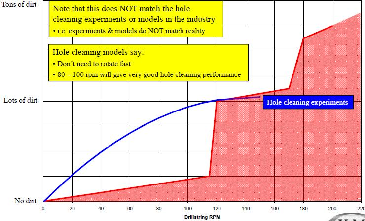 Hole Cleaning Curve